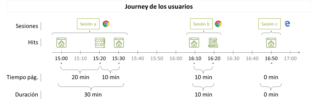 Journey de duración de sesión de Google Analytics