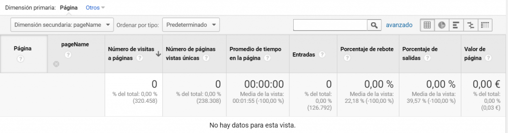 Desaparición de la url spam al no tener datos en la custom dimension
