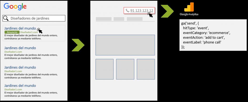 Navegación del usuario accediendo desde Adwords y realizando click en el número de teléfono