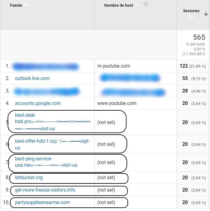 Dominios spam que aparecen como not set