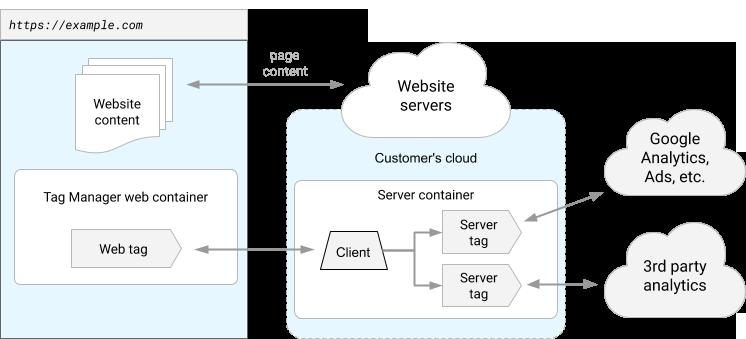 Ejemplo de configuración que hace uso de un contenedor server-side