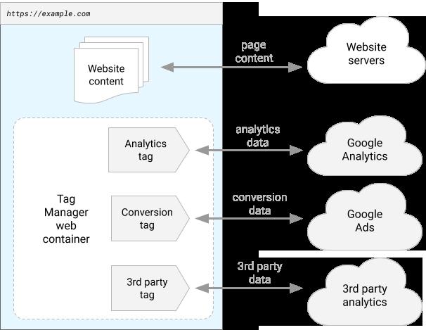 Configuración tradicional de un sitio web sin el uso del Tag Manager Server-Side